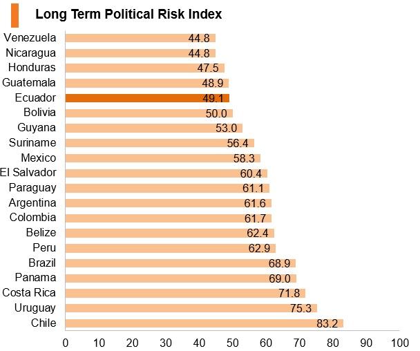 Graph: Ecuador long term political risk index