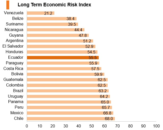 Graph: Ecuador long term economic risk index