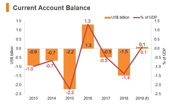 Graph: Ecuador current account balance