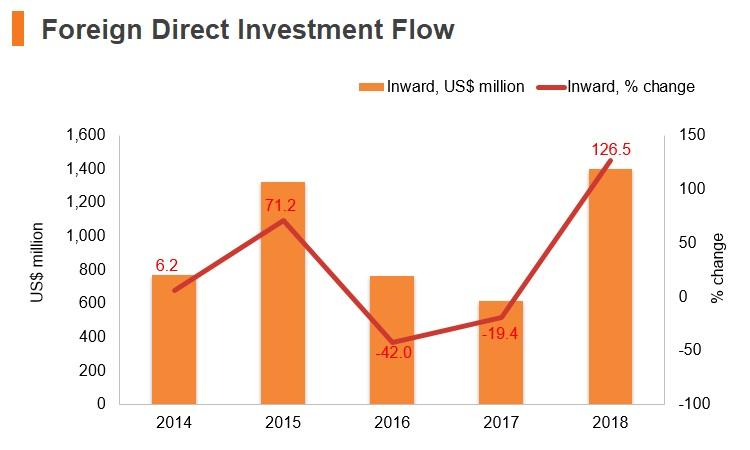 Graph: Ecuador FDI flow