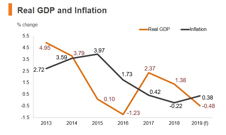 Graph: Ecuador real GDP and inflation