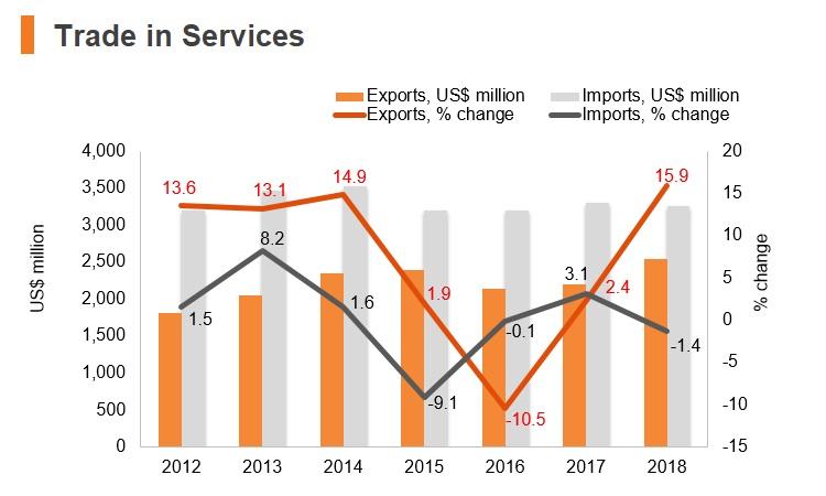Graph: Ecuador trade in services