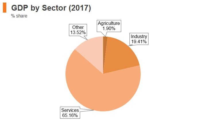 Graph: Portugal GDP by sector (2017)