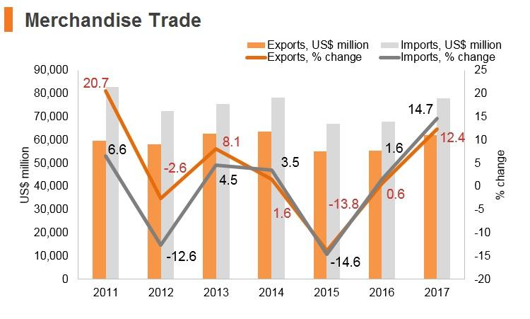 Graph: Portugal merchandise trade