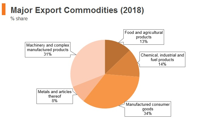 Graph: Portugal major export commodities (2018)