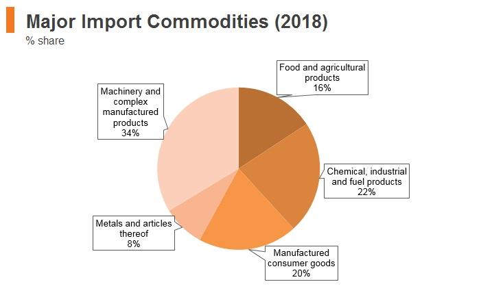 Graph: Portugal major import commodities (2018)