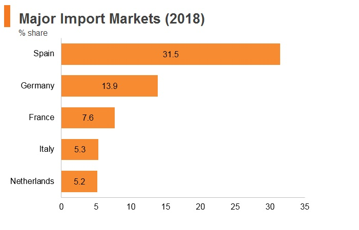 Graph: Portugal major import markets (2018)