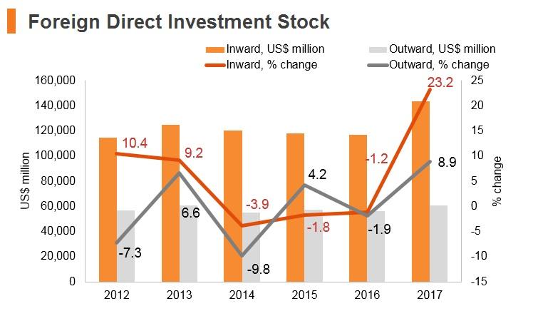 Graph: Portugal FDI stock