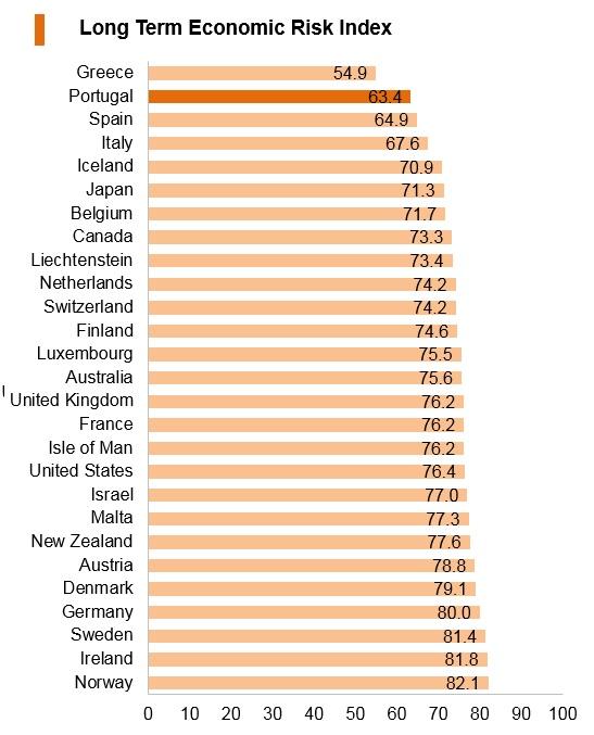 Graph: Portugal long term economic risk index