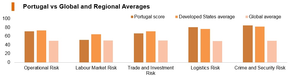 Graph: Portugal vs global and regional averages