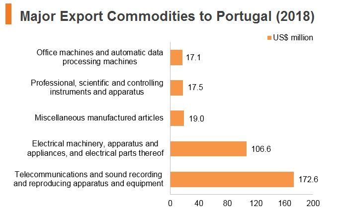 Graph: Major export commodities to Portugal (2018)