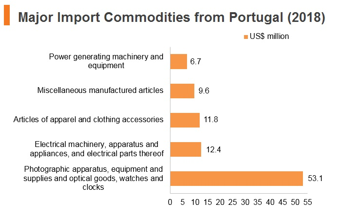Graph: Major import commodities from Portugal (2018)