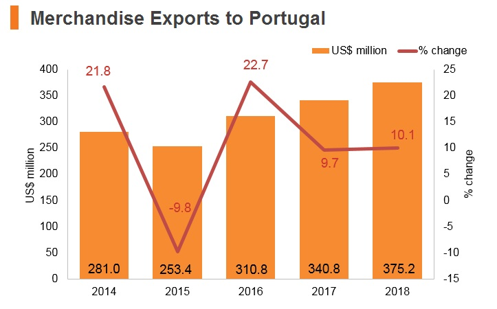 Graph: Merchandise exports to Portugal