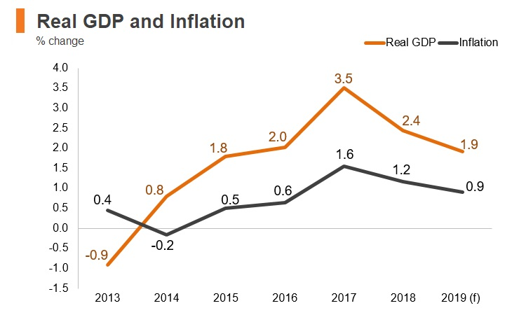 Graph: Portugal real GDP and inflation