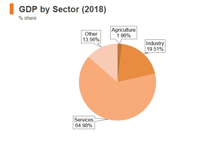 Graph: Portugal GDP by sector (2018)