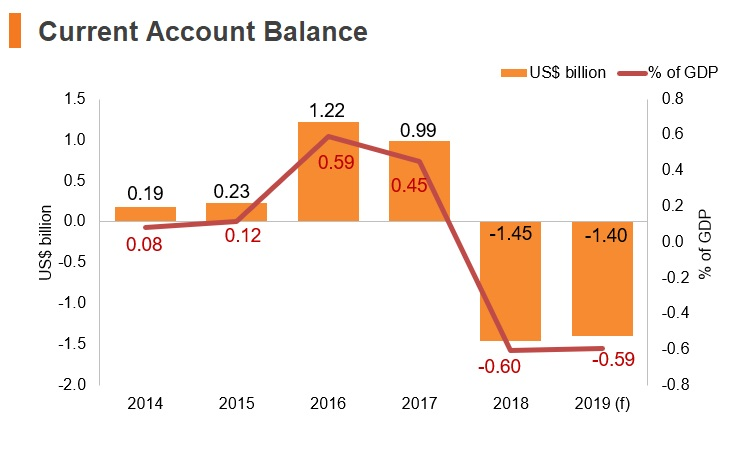 Graph: Portugal current account balance