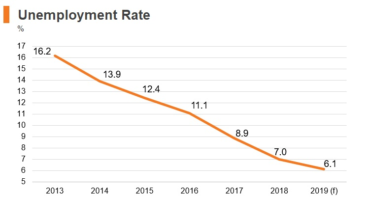 Graph: Portugal unemployment rate