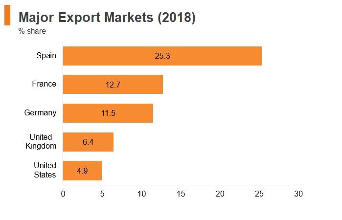 Graph: Portugal major export markets (2018)