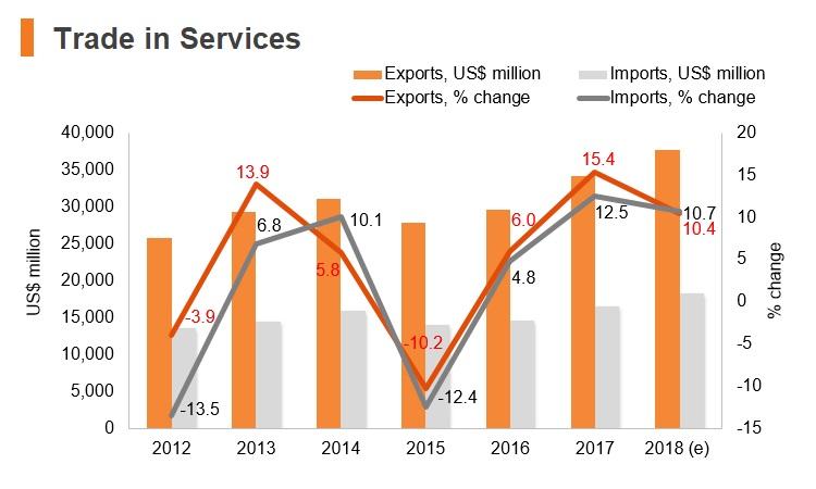 Graph: Portugal trade in services