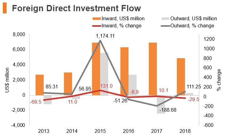 Graph: Portugal FDI flow
