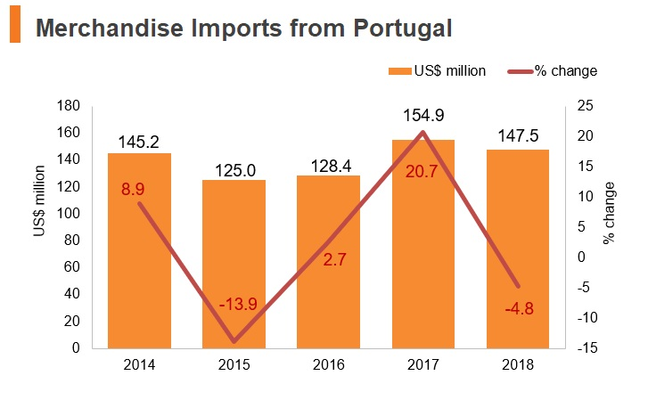 Graph: Merchandise imports from Portugal