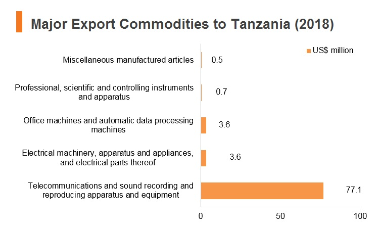 Graph: Major export commodities to Tanzania (2018)