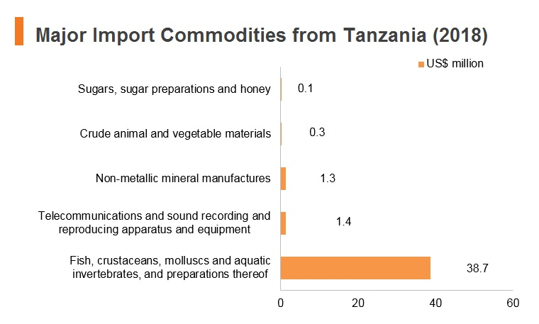 Graph: Major import commodities from Tanzania (2018)