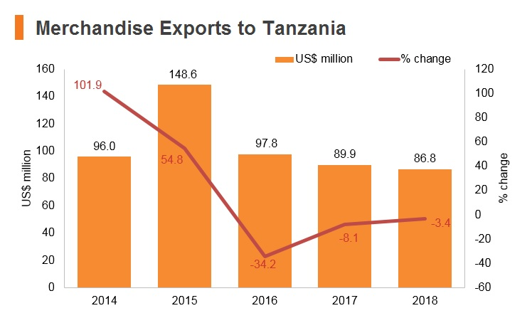 Graph: Merchandise exports to Tanzania