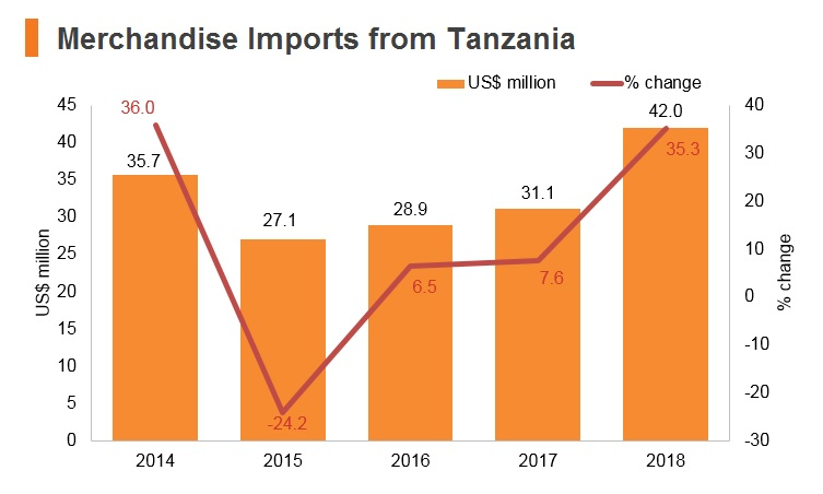 Graph: Merchandise imports from Tanzania