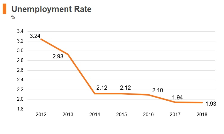 Graph: Tanzania unemployment rate