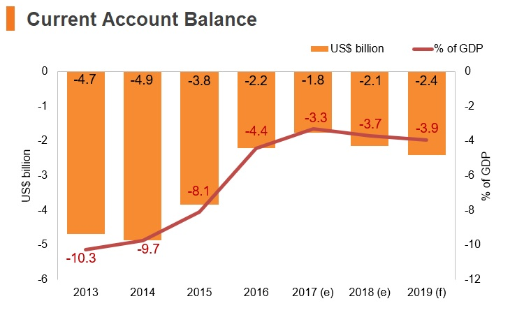 Graph: Tanzania current account balance