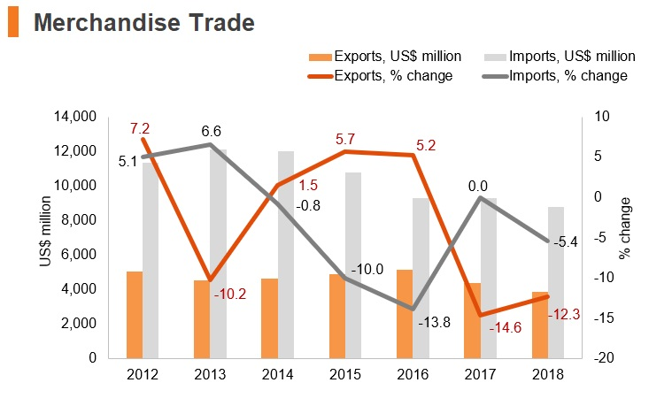Graph: Tanzania merchandise trade