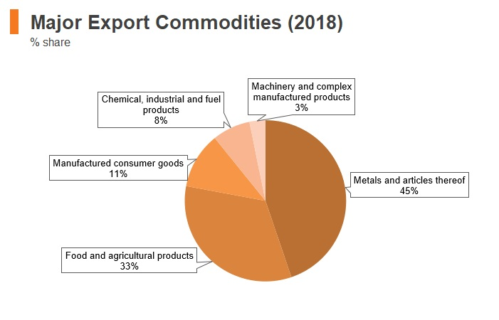 Graph: Tanzania major export commodities (2018)