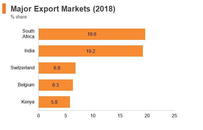 Graph: Tanzania major export markets (2018)