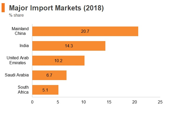Graph: Tanzania major import markets (2018)
