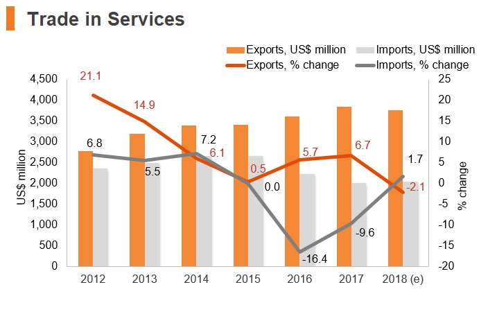 Graph: Tanzania trade in services
