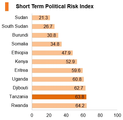Graph: Tanzania short term political risk index