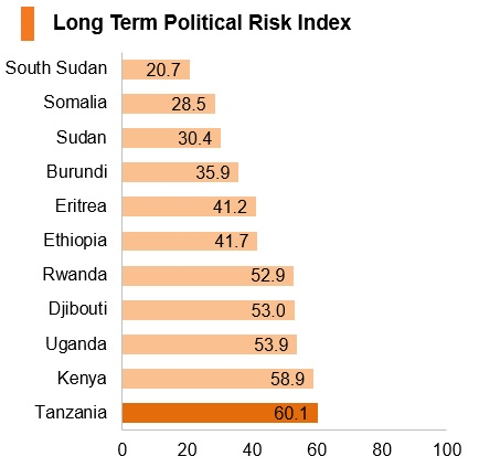 Graph: Tanzania long term political risk index
