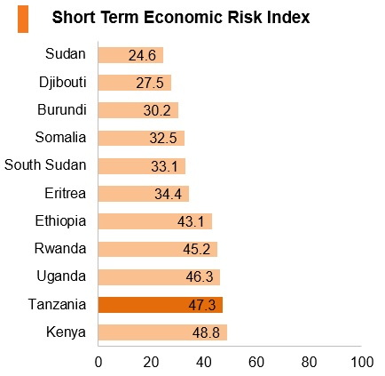 Graph: Tanzania short term economic risk index