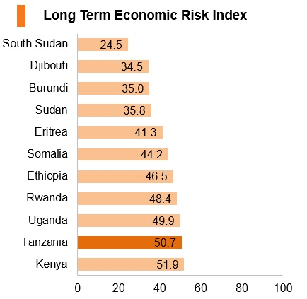 Graph: Tanzania long term economic risk index