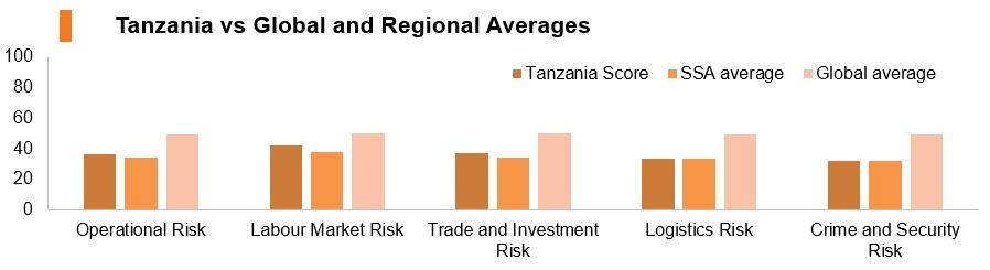 Graph: Tanzania vs global and regional averages