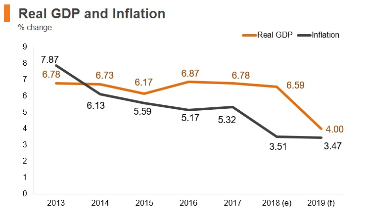 Graph: Tanzania real GDP and inflation