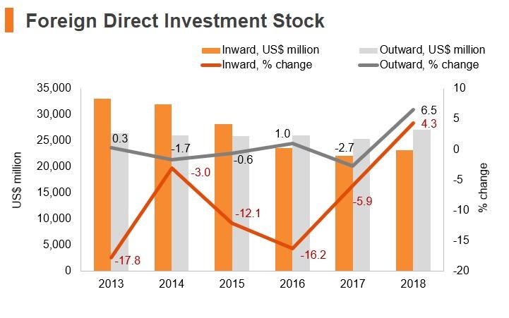Graph: Venezuela FDI stock