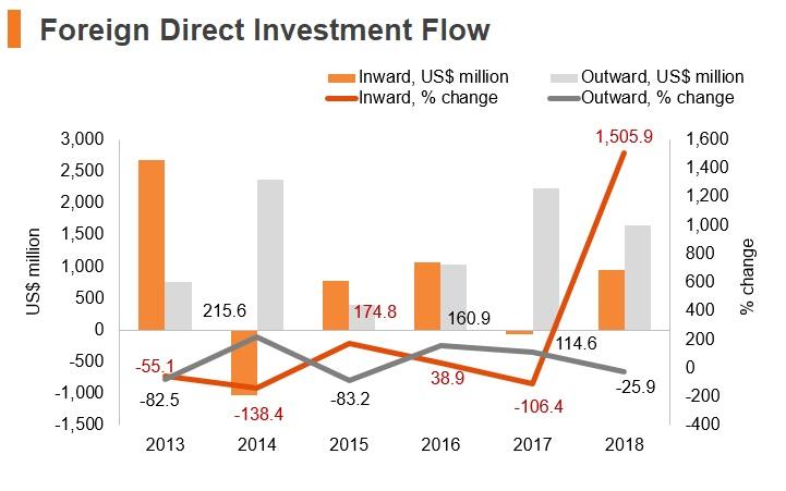 Graph: Venezuela FDI flow
