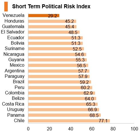 Graph: Venezuela short term political risk index
