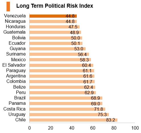 Graph: Venezuela long term political risk index