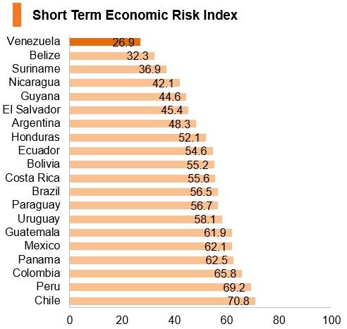 Graph: Venezuela short term economic risk index