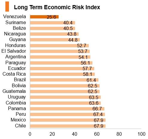 Graph: Venezuela long term economic risk index