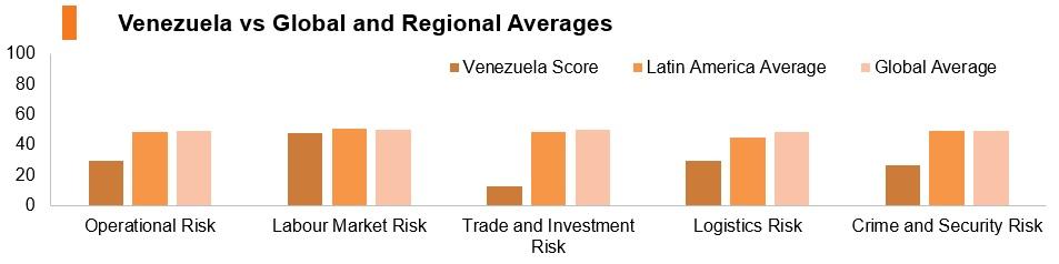 Graph: Venezuela vs global and regional averages