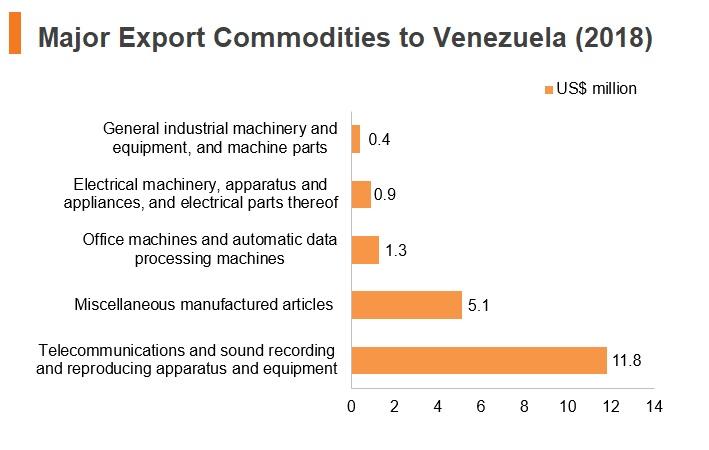 Graph: Major export commodities to Venezuela (2018)